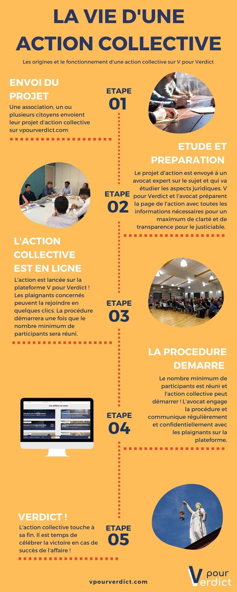 infographie action collective v pour verdict