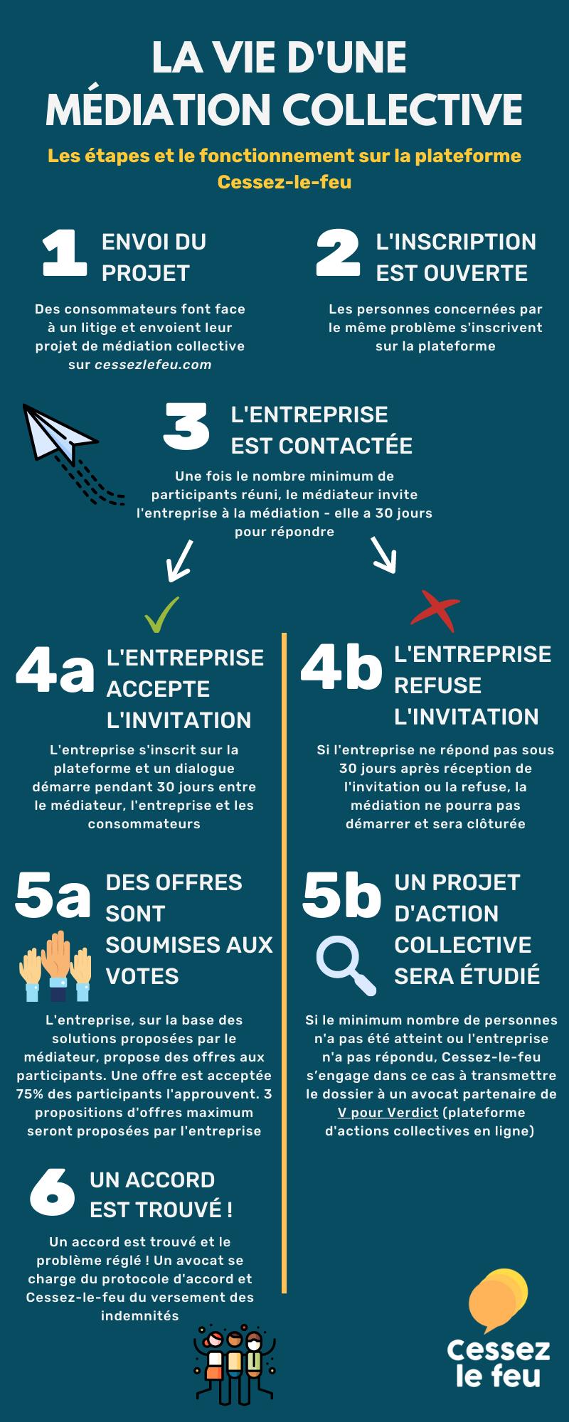 Processus médiation collective sur Cessez-le-feu infographie